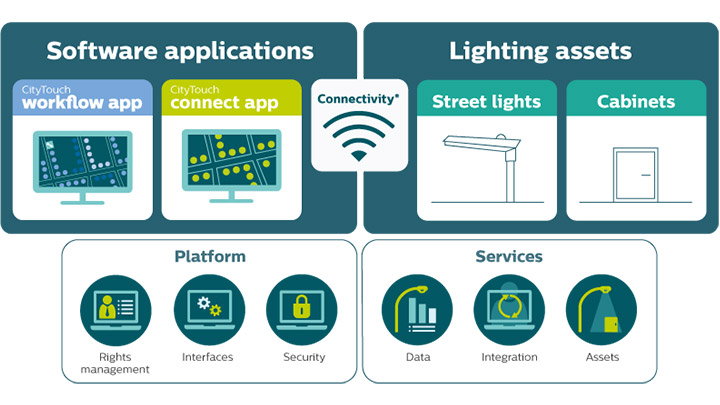 Manage your connected street lighting remotely with Philips Lighting's CityTouch connect app