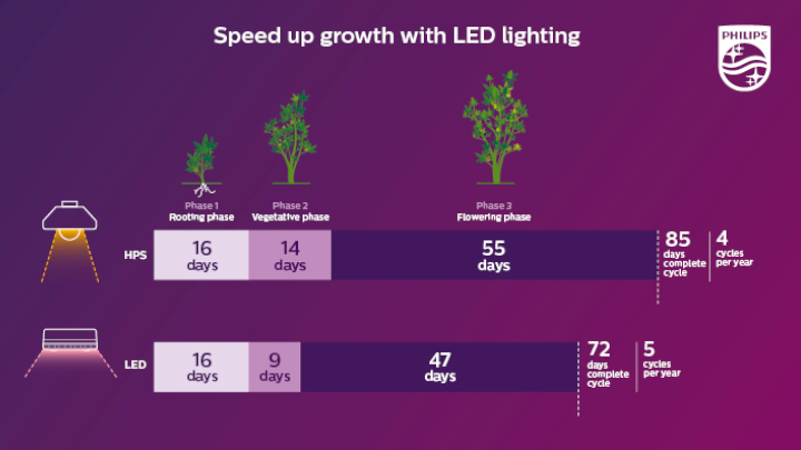 Achieve up to 1 more cycle per year with LED