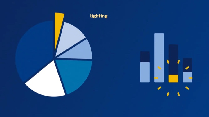 pie chart and bar chart showing LED energy use compared with traditional lighting technologies